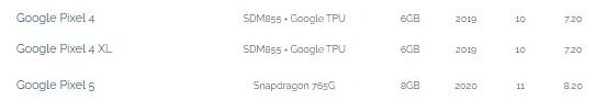 Google Pixel 5 в AI Benchmark