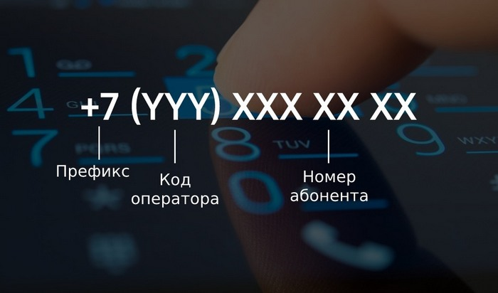 Формат номера телефона